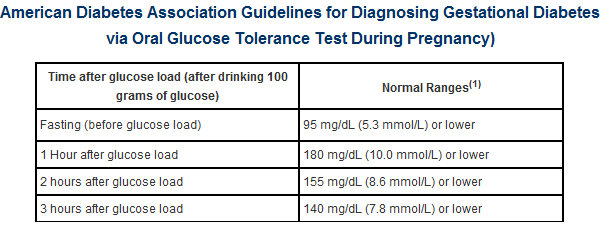 Glucose screening tests during pregnancy