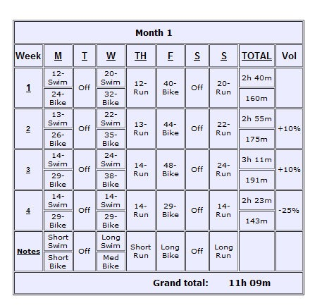 12 Week Beginner 39 S Triathlon Training Program Pdf Kinetics360